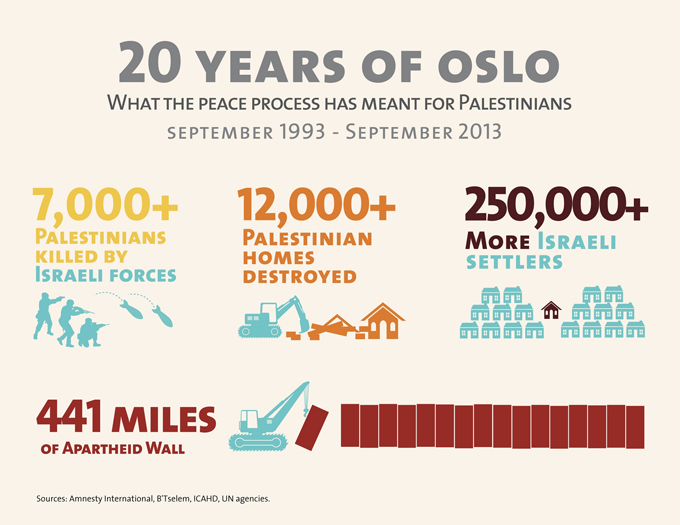 20yrs_of_oslo_infographic