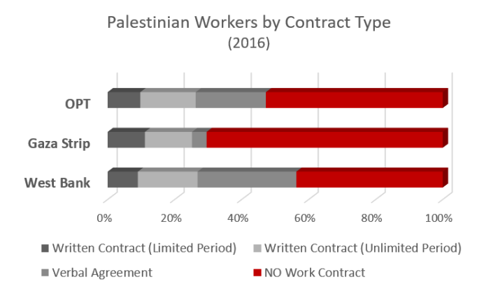 Palestinian workers by contract type 2016 graph
