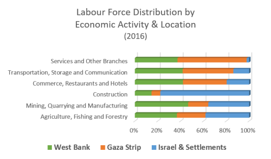 Labour force distribution by economic activity and location 2016 graph