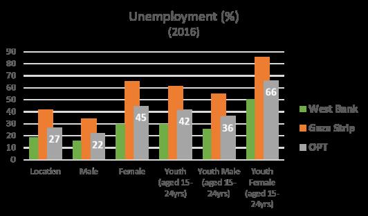 Palestinian unemployment 2016 graph