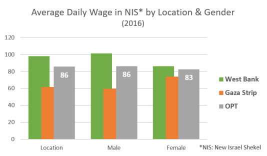 Average daily wage by location and gender 2016 graph