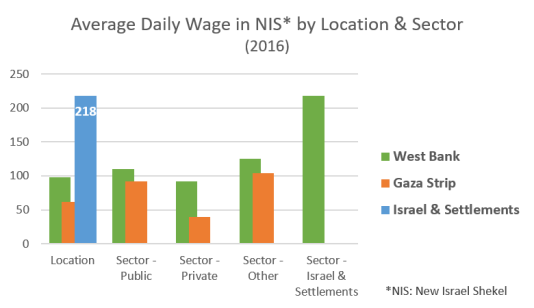 Average daily wage by location and sector 2017 graph