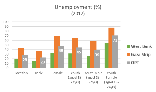 Palestinian unemployment 2017 graph