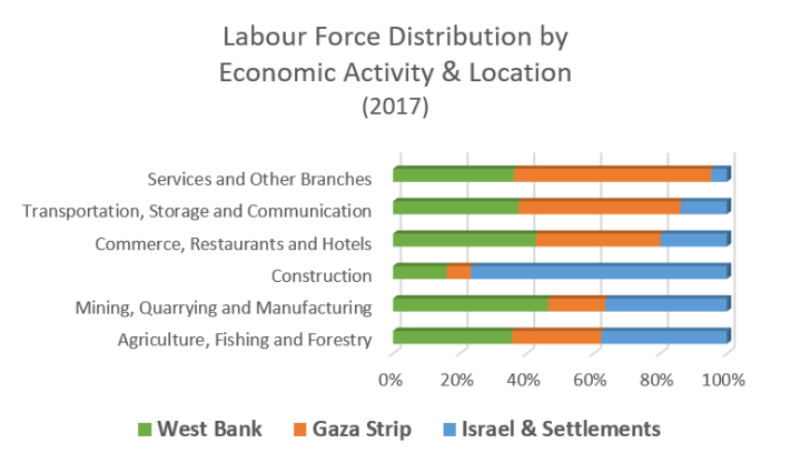 Labour force distribution by economic activity and location 2017 graph