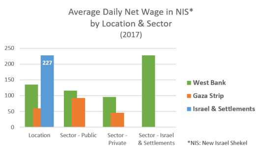 Average daily net wage by location and sector 2017 graph