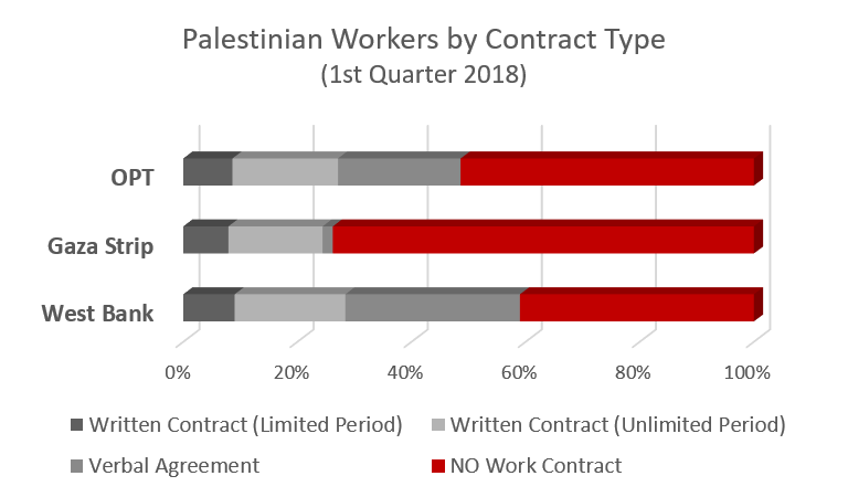 Palestinian workers by contract type, 1st quarter 2018