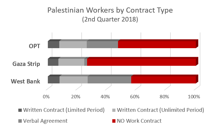 Palestinian workers by contract type, 2nd quarter 2018