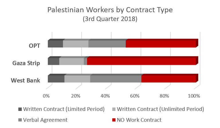 Palestinian workers by contract type, 3rd quarter 2018