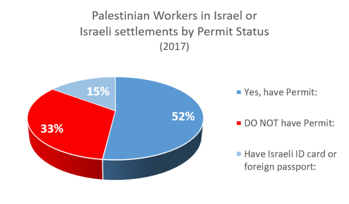 Palestinian workers in Israel or Israeli settlements by permit status 2017 graph