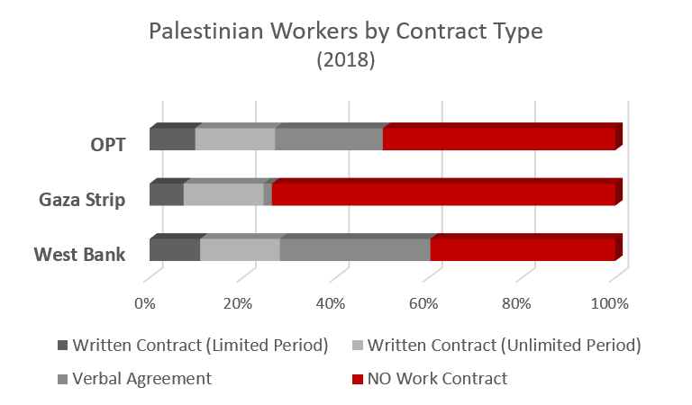 Palestinian workers by contract type 2018