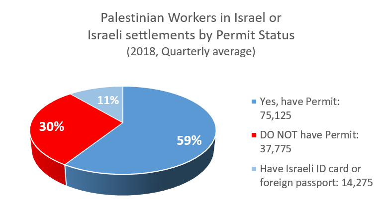 Palestinian workers in Israel or Israeli settlements by permit status, 2018 quarterly average
