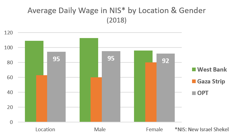 Average daily wage in NIS by location and gender, 2018