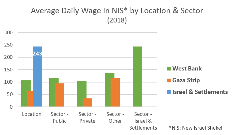 Average daily wage in NIS by location and sector, 2018