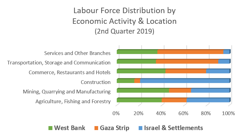 Graph: Labour force distribution by economic activity and location, 2nd quarter 2019
